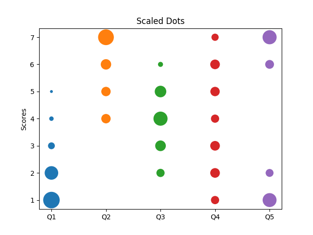 Likert Scale Scaled Dots