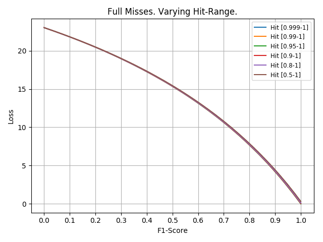 F1-Score and Cross Entropy with varying Confidence