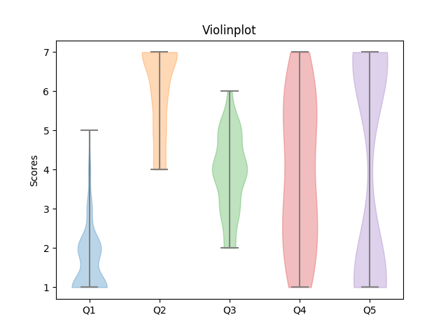 Likert Scale Violin